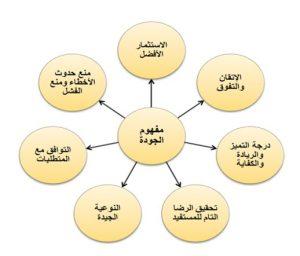 -الشاملة-في-الإسلام-وأثرها-على-التعليم--300x256 الجودة الشاملة في الإسلام وأثرها على التعليم