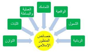 -من-منظور-اسلامي؟-300x179 لماذا من منظور إسلامي